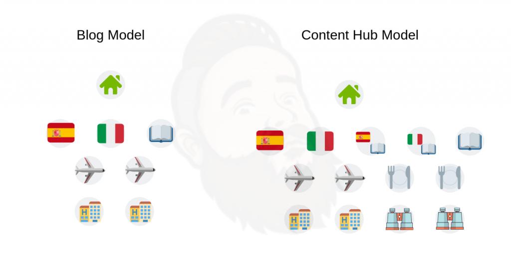 blog versus content hub